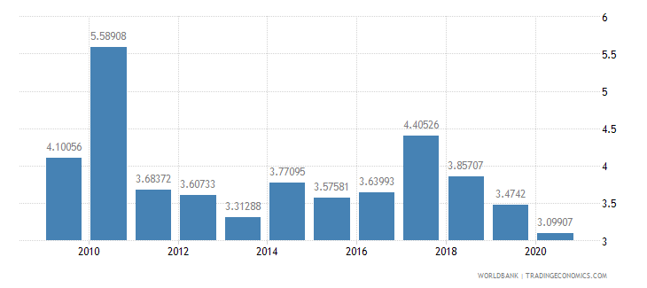 lesotho military expenditure percent of central government expenditure wb data