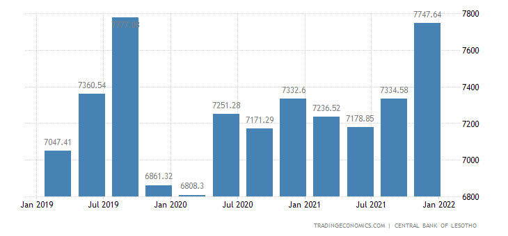 Lesotho Money Supply M0