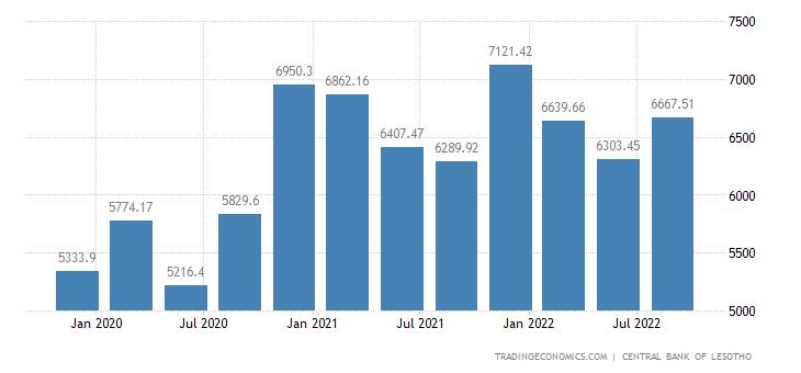 Lesotho Money Supply M1