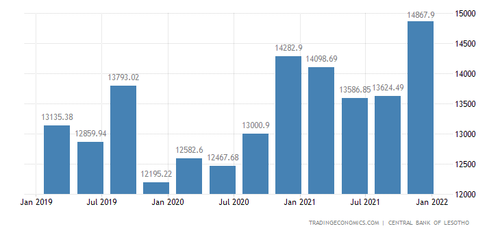 Lesotho Money Supply M2