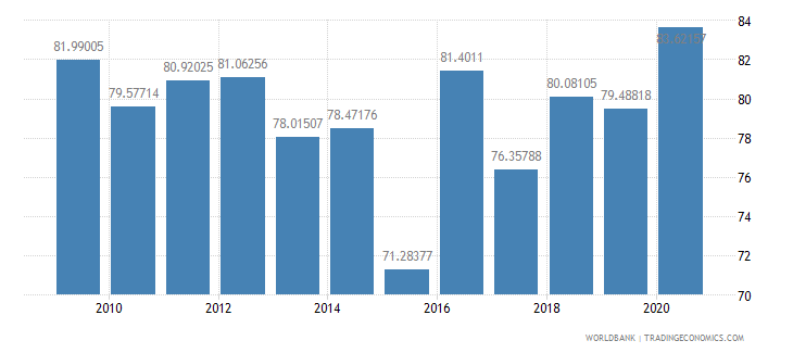 lesotho multilateral debt service percent of public and publicly guaranteed debt service wb data