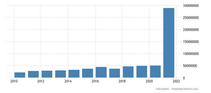 lesotho multilateral debt service tds us dollar wb data