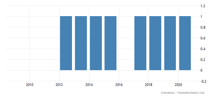 lesotho national accounts base year wb data