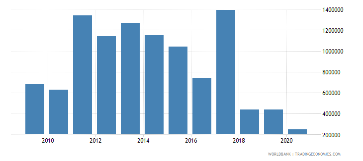 lesotho net bilateral aid flows from dac donors australia us dollar wb data