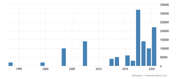 lesotho net bilateral aid flows from dac donors austria us dollar wb data