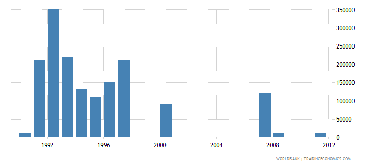 lesotho net bilateral aid flows from dac donors belgium us dollar wb data