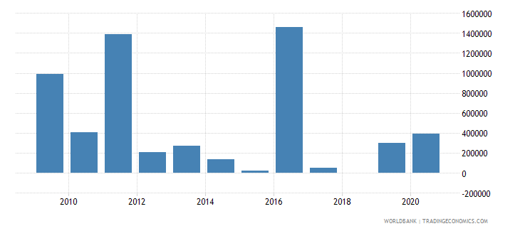 lesotho net bilateral aid flows from dac donors canada us dollar wb data