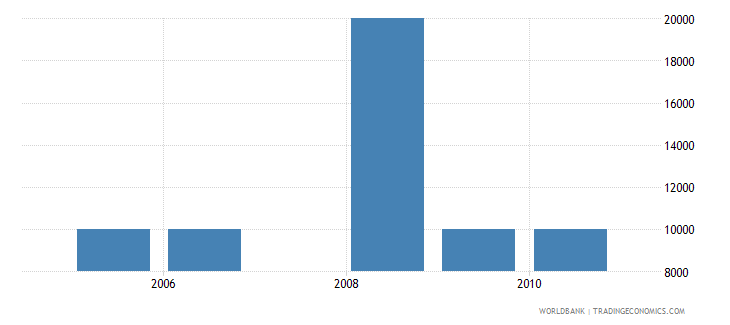 lesotho net bilateral aid flows from dac donors czech republic current us$ wb data