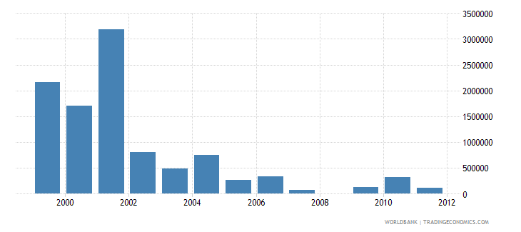 lesotho net bilateral aid flows from dac donors denmark us dollar wb data