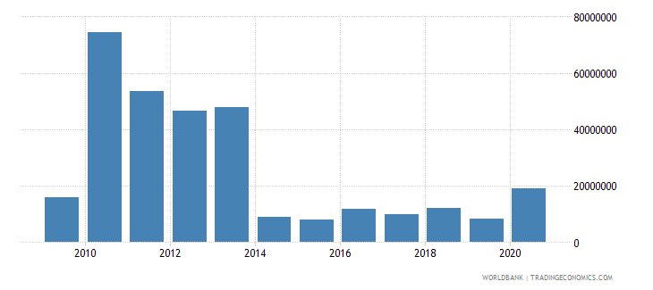 lesotho net bilateral aid flows from dac donors european commission us dollar wb data