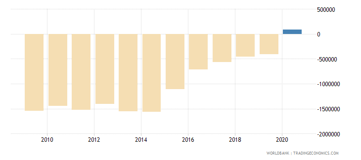 lesotho net bilateral aid flows from dac donors france us dollar wb data