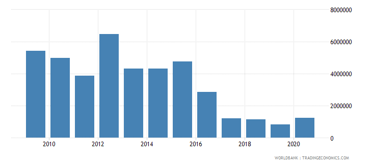 lesotho net bilateral aid flows from dac donors germany us dollar wb data
