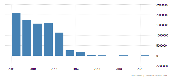 lesotho net bilateral aid flows from dac donors ireland us dollar wb data