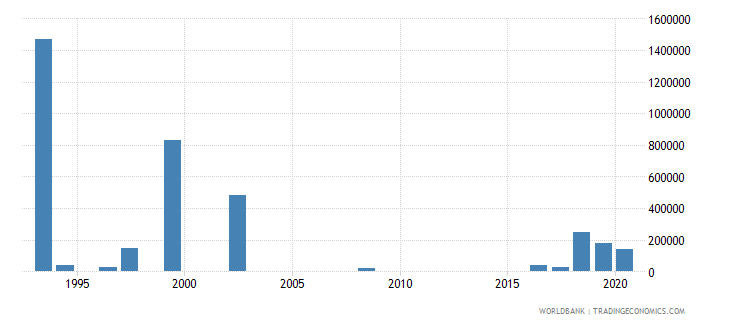 lesotho net bilateral aid flows from dac donors italy us dollar wb data
