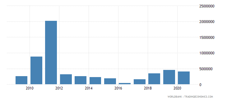lesotho net bilateral aid flows from dac donors japan us dollar wb data