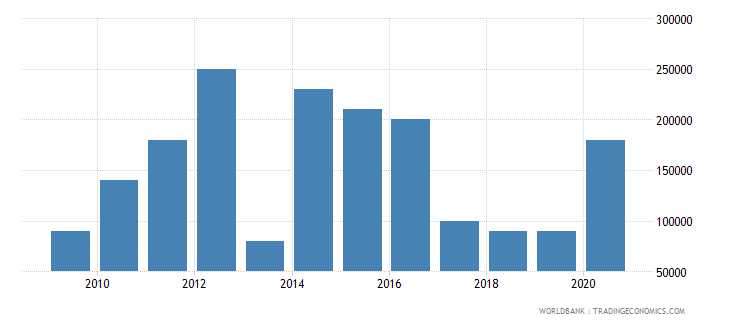 lesotho net bilateral aid flows from dac donors korea rep us dollar wb data