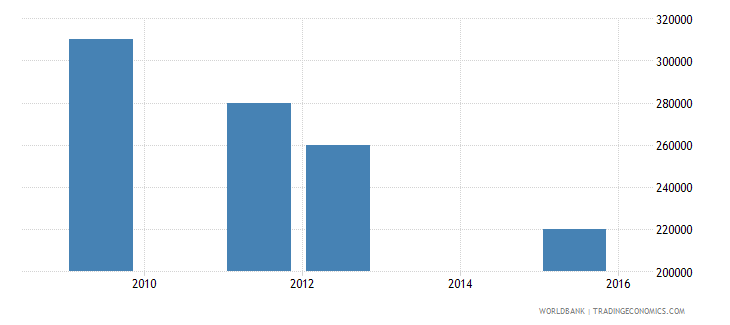 lesotho net bilateral aid flows from dac donors luxembourg us dollar wb data