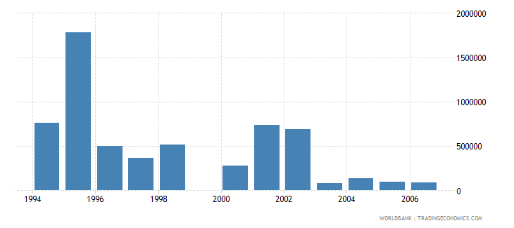 lesotho net bilateral aid flows from dac donors netherlands us dollar wb data
