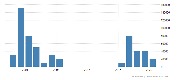 lesotho net bilateral aid flows from dac donors new zealand us dollar wb data