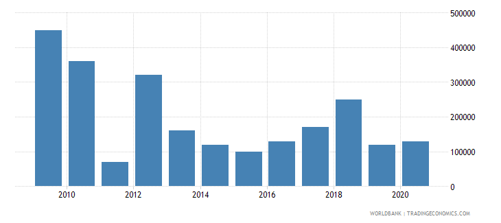 lesotho net bilateral aid flows from dac donors sweden us dollar wb data