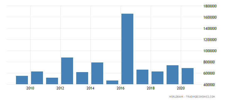lesotho net bilateral aid flows from dac donors switzerland us dollar wb data