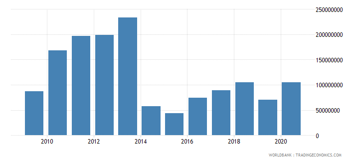 lesotho net bilateral aid flows from dac donors total us dollar wb data