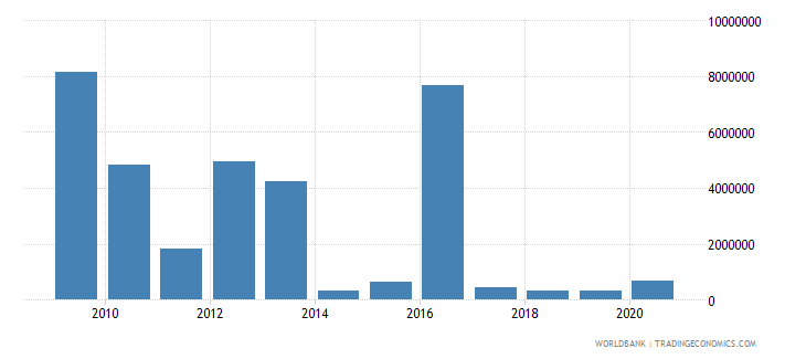 lesotho net bilateral aid flows from dac donors united kingdom us dollar wb data