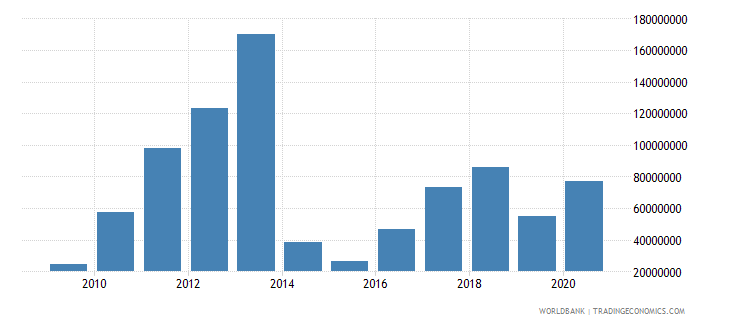lesotho net bilateral aid flows from dac donors united states us dollar wb data