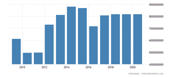 lesotho net current transfers from abroad current lcu wb data