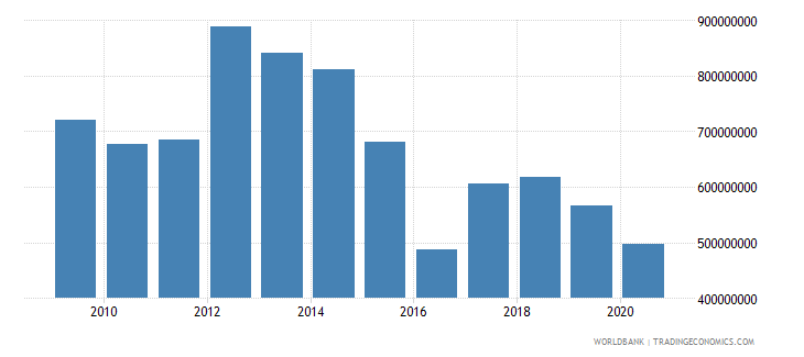lesotho net current transfers from abroad us dollar wb data