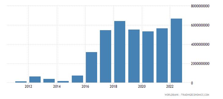 lesotho net domestic credit current lcu wb data
