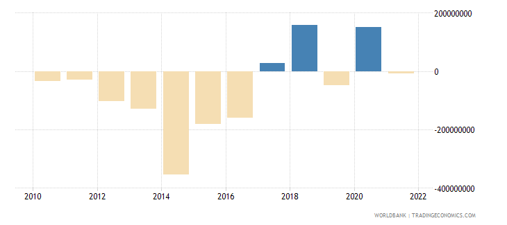 lesotho net errors and omissions adjusted bop us dollar wb data
