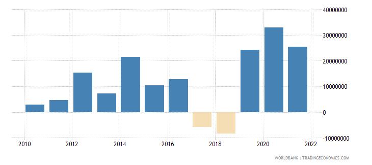 lesotho net financial flows bilateral nfl us dollar wb data