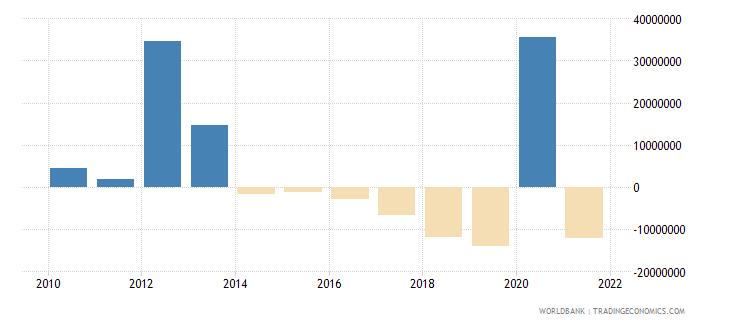 lesotho net financial flows imf nonconcessional nfl us dollar wb data