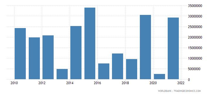 lesotho net financial flows multilateral nfl us dollar wb data