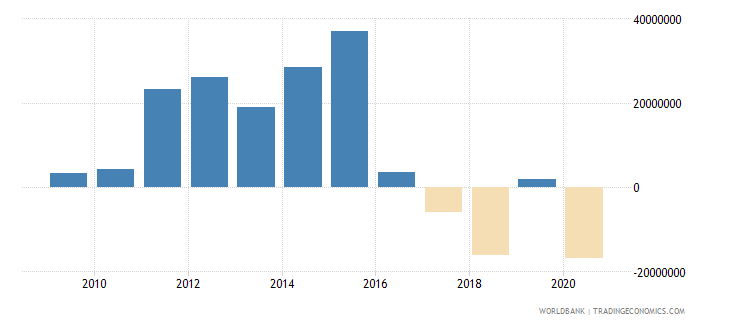 lesotho net financial flows others nfl us dollar wb data