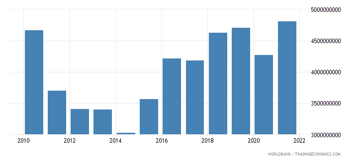 lesotho net income from abroad current lcu wb data