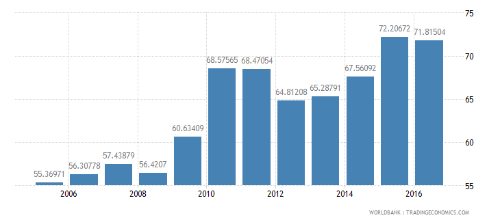 lesotho net intake rate in grade 1 male percent of official school age population wb data