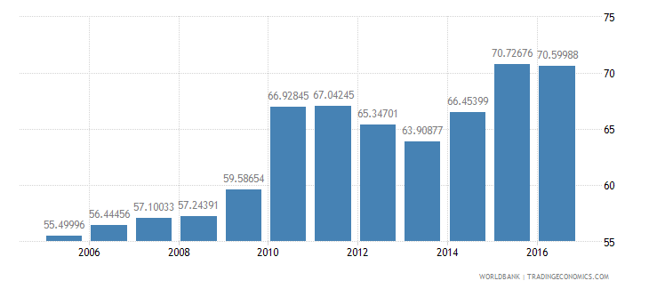 lesotho net intake rate in grade 1 percent of official school age population wb data