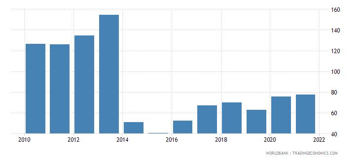 lesotho net oda received per capita us dollar wb data