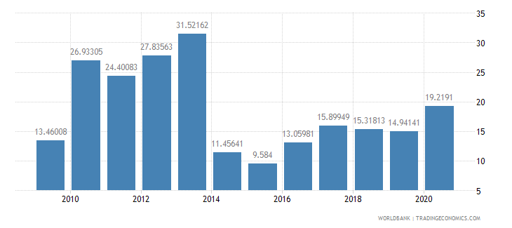 lesotho net oda received percent of central government expense wb data