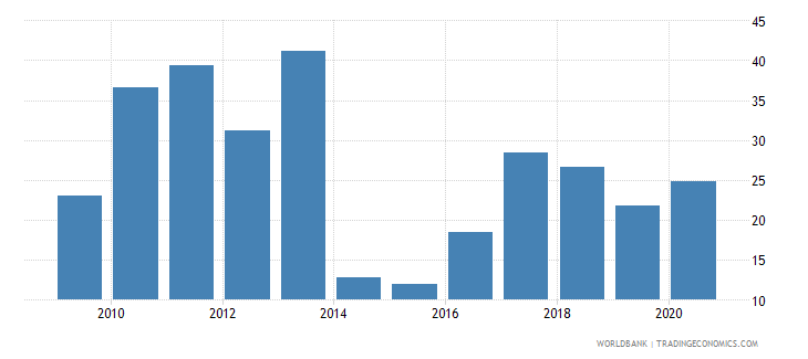 lesotho net oda received percent of gross capital formation wb data
