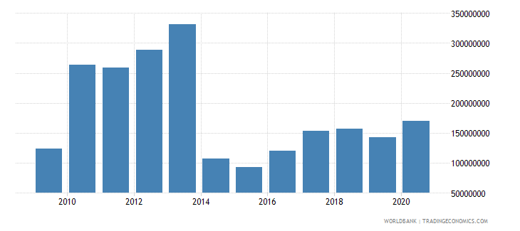 lesotho net official development assistance received constant 2007 us dollar wb data