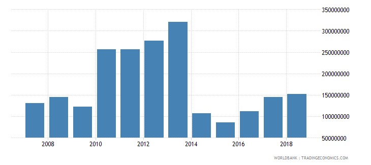 lesotho net official development assistance received current us$ cd1 wb data