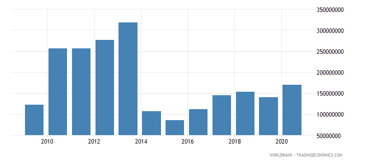 lesotho net official development assistance received us dollar wb data