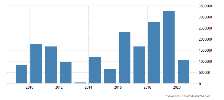 lesotho net official flows from un agencies ifad us dollar wb data