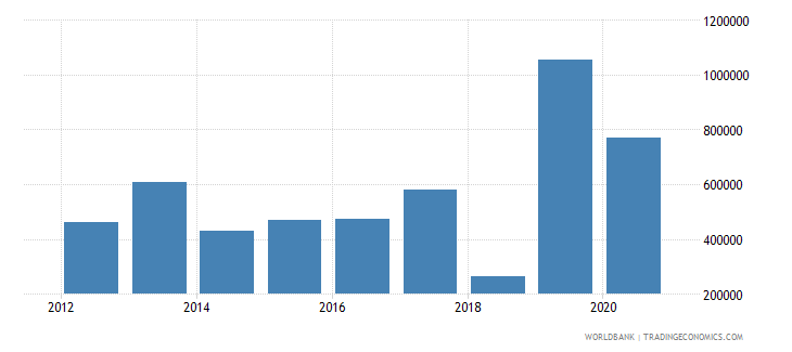 lesotho net official flows from un agencies ilo current us$ wb data