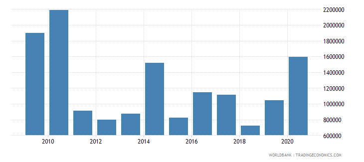 lesotho net official flows from un agencies undp us dollar wb data