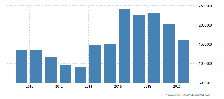 lesotho net official flows from un agencies unicef us dollar wb data