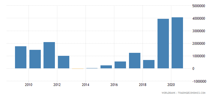 lesotho net official flows from un agencies wfp us dollar wb data